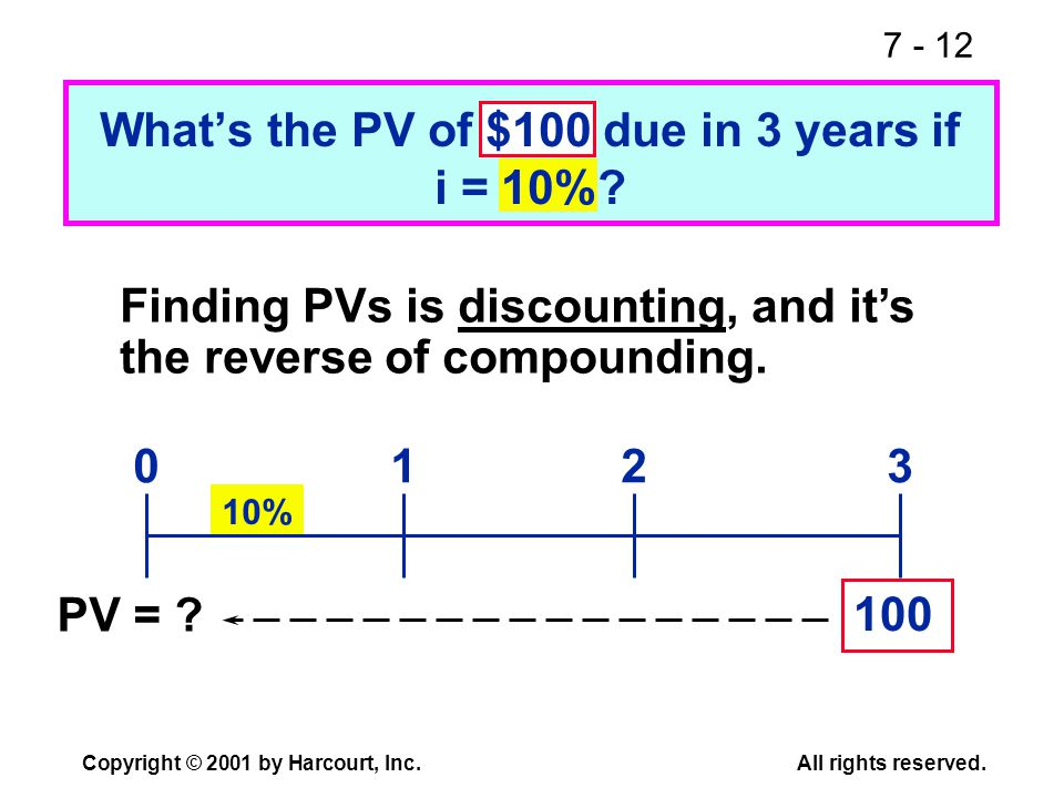 7 - 12 Copyright © 2001 by Harcourt, Inc.All rights reserved. 10% Whats the PV of $100 due in 3 years if i = 10%? Finding PVs is discounting, and its
