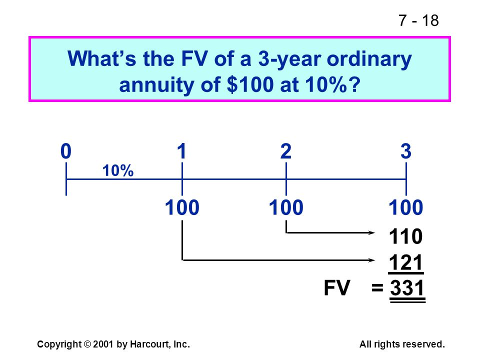 7 - 18 Copyright © 2001 by Harcourt, Inc.All rights reserved. Whats the FV of a 3-year ordinary annuity of $100 at 10%? 100 0123 10% 110 121 FV= 331