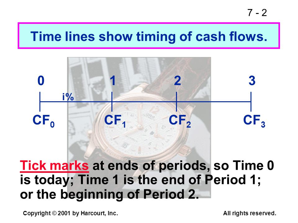 7 - 2 Copyright © 2001 by Harcourt, Inc.All rights reserved. Time lines show timing of cash flows. CF 0 CF 1 CF 3 CF 2 0123 i% Tick marks at ends of p