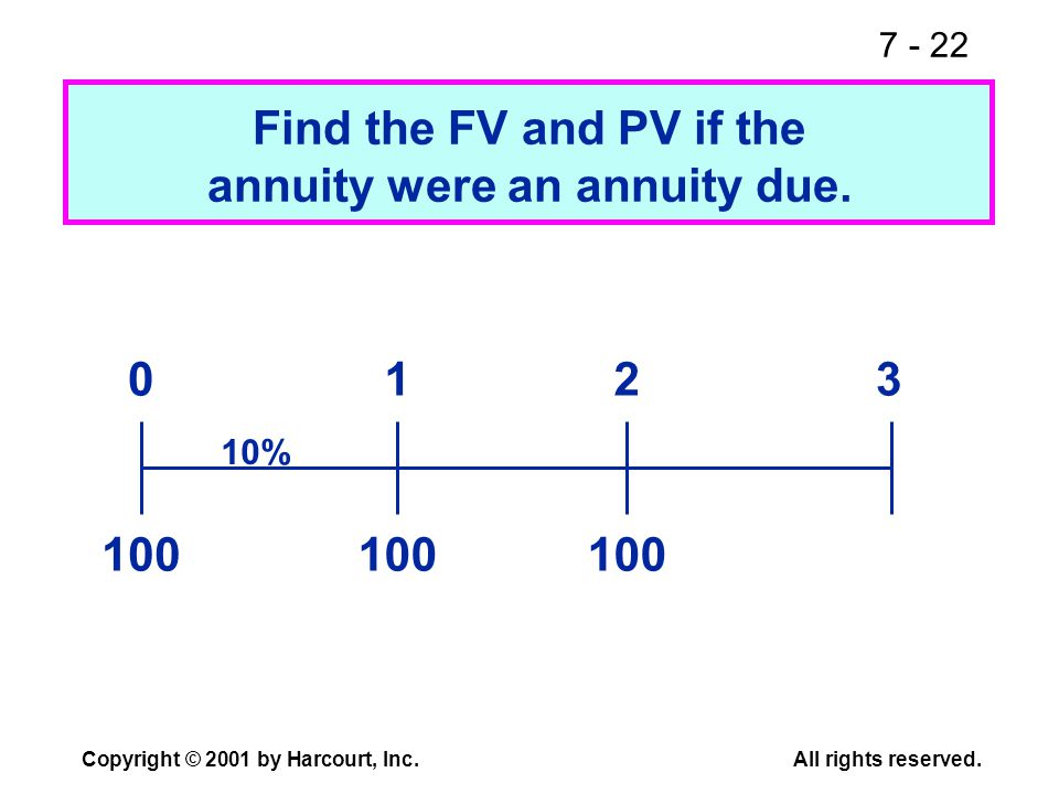 7 - 22 Copyright © 2001 by Harcourt, Inc.All rights reserved. Find the FV and PV if the annuity were an annuity due. 100 0123 10% 100