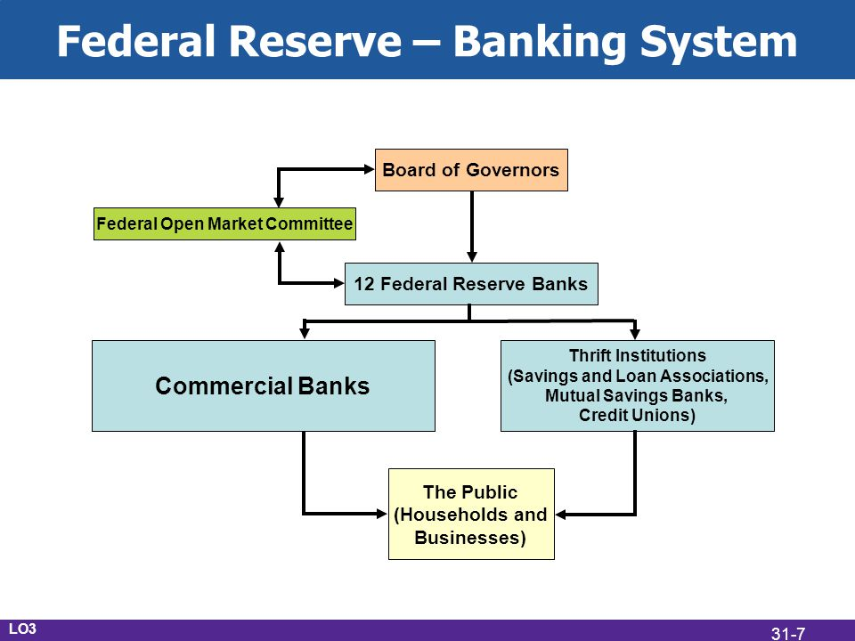Federal Reserve – Banking System Commercial Banks Thrift Institutions (Savings and Loan Associations, Mutual Savings Banks, Credit Unions) The Public (Households and Businesses) 12 Federal Reserve Banks Board of Governors Federal Open Market Committee LO3 31-7