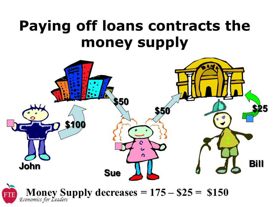 Economics for Leaders Paying off loans contracts the money supply John $100 $50 Sue $50 Bill $25 Money Supply decreases = 175 – $25 = $150