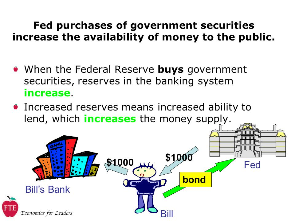 Economics for Leaders Fed purchases of government securities increase the availability of money to the public.