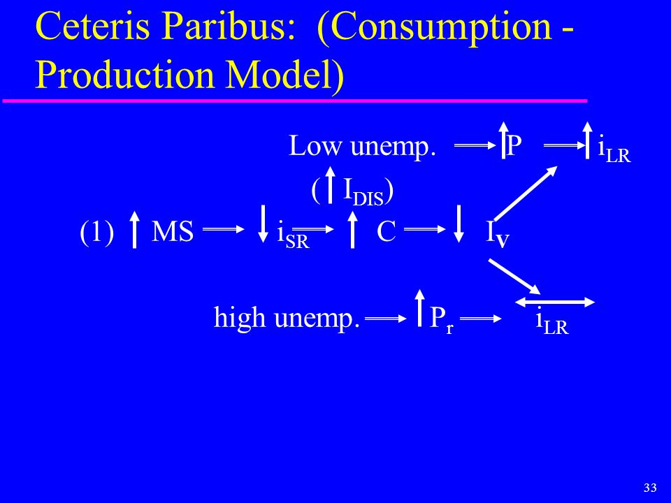 33 Ceteris Paribus: (Consumption - Production Model) Low unemp. P i LR ( I DIS ) (1) MS i SR C I V high unemp. P r i LR