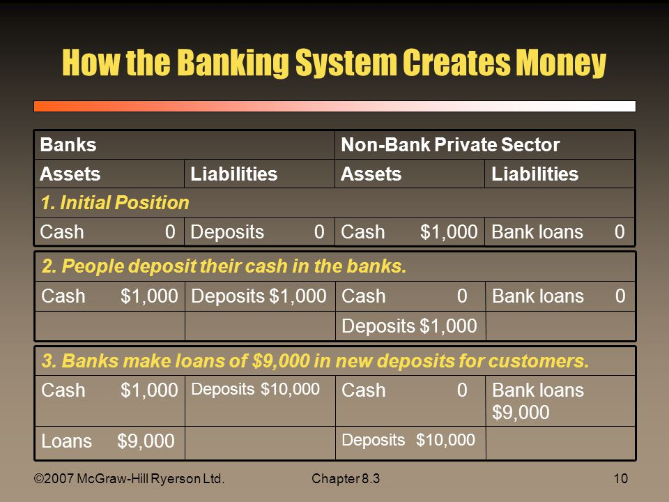 ©2007 McGraw-Hill Ryerson Ltd.Chapter How the Banking System Creates Money Bank loans 0Cash $1,000Deposits 0Cash 0 1.