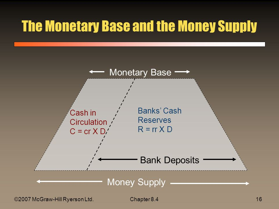 ©2007 McGraw-Hill Ryerson Ltd.Chapter The Monetary Base and the Money Supply Monetary Base Money Supply Bank Deposits Banks Cash Reserves R = rr X D Cash in Circulation C = cr X D