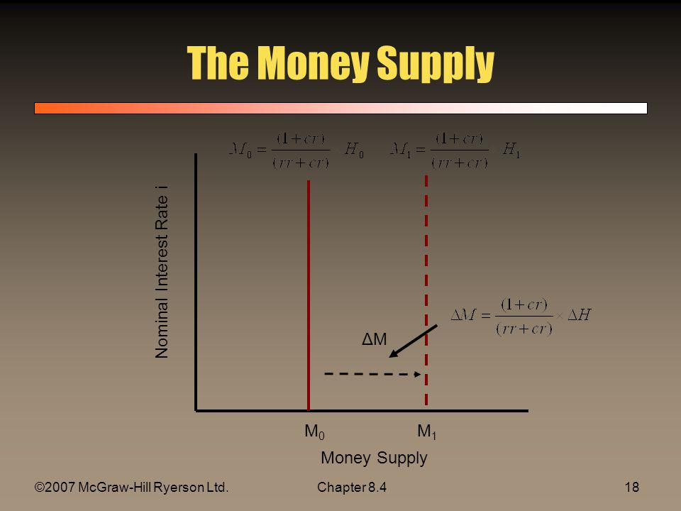 ©2007 McGraw-Hill Ryerson Ltd.Chapter The Money Supply Nominal Interest Rate i M0M0 M1M1 ΔM ΔM Money Supply
