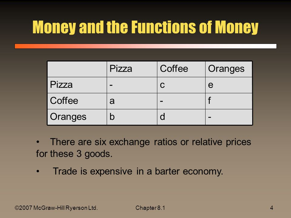 ©2007 McGraw-Hill Ryerson Ltd.Chapter 8.14 Money and the Functions of Money -dbOranges f-aCoffee ec-Pizza OrangesCoffeePizza There are six exchange ratios or relative prices for these 3 goods.