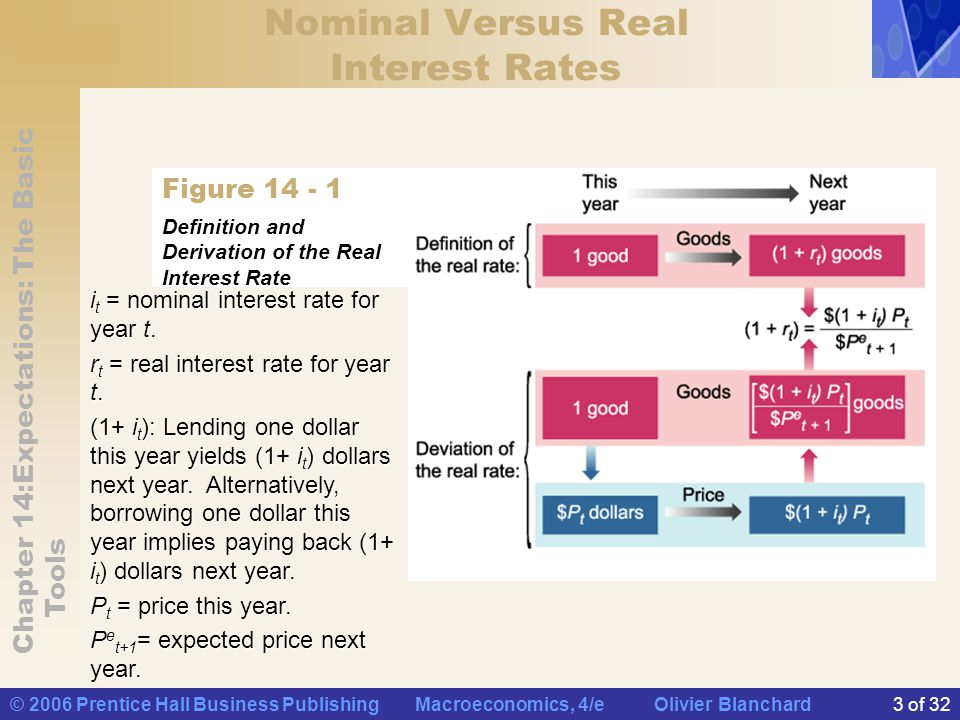 Chapter 14:Expectations: The Basic Tools © 2006 Prentice Hall Business Publishing Macroeconomics, 4/e Olivier Blanchard24 of 32 Nominal and Real Interest Rates in the Medium Run In the medium run, the nominal interest rate increases one for one with inflation.