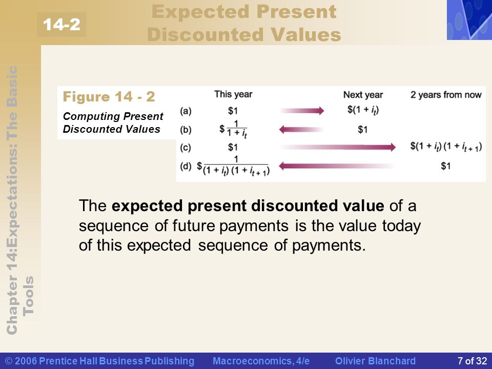 Chapter 14:Expectations: The Basic Tools © 2006 Prentice Hall Business Publishing Macroeconomics, 4/e Olivier Blanchard8 of 32 Computing Expected Present Discounted Values (a) One dollar this year is worth 1+i t dollars next year.