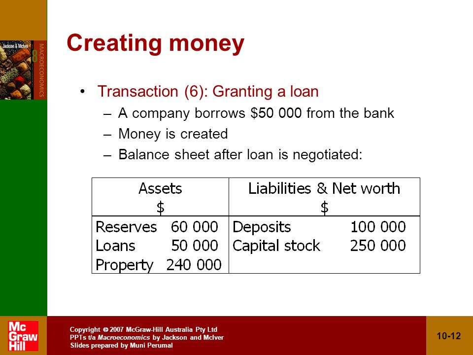 Copyright 2007 McGraw-Hill Australia Pty Ltd PPTs t/a Macroeconomics by Jackson and McIver Slides prepared by Muni Perumal 10-12 Creating money Transaction (6): Granting a loan –A company borrows $50 000 from the bank –Money is created –Balance sheet after loan is negotiated: