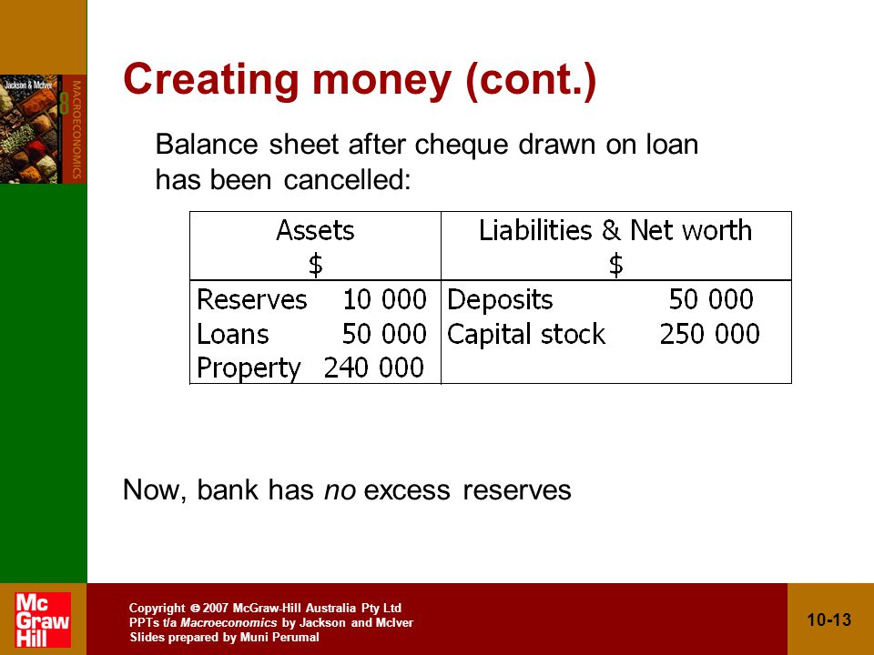 Copyright 2007 McGraw-Hill Australia Pty Ltd PPTs t/a Macroeconomics by Jackson and McIver Slides prepared by Muni Perumal 10-13 Creating money (cont.) Balance sheet after cheque drawn on loan has been cancelled: Now, bank has no excess reserves