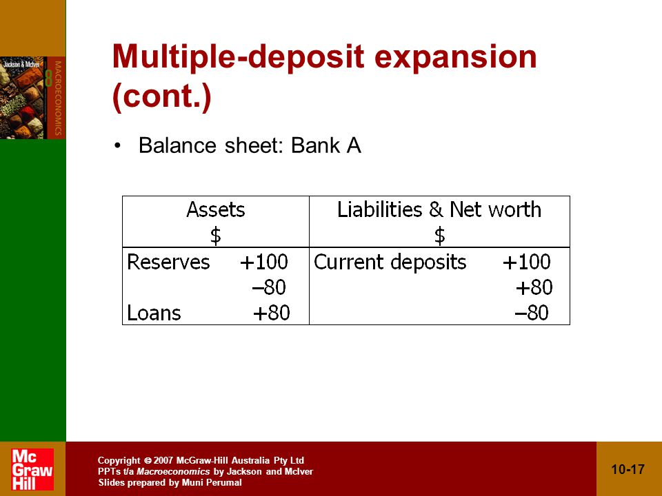 Copyright 2007 McGraw-Hill Australia Pty Ltd PPTs t/a Macroeconomics by Jackson and McIver Slides prepared by Muni Perumal 10-17 Multiple-deposit expansion (cont.) Balance sheet: Bank A