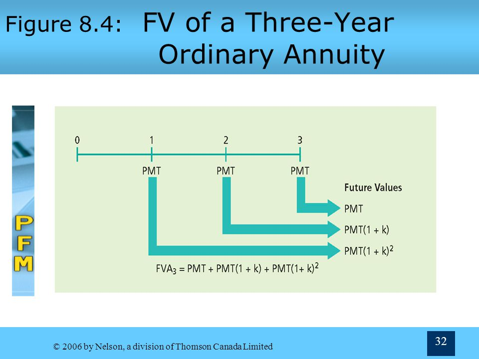 © 2006 by Nelson, a division of Thomson Canada Limited 32 Figure 8.4: FV of a Three-Year Ordinary Annuity