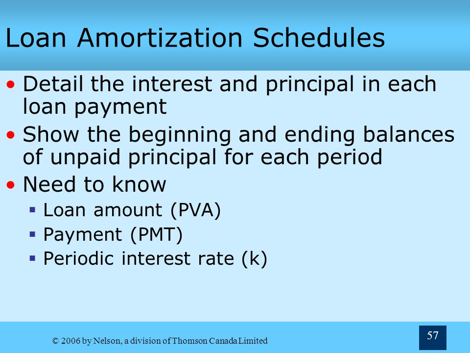 © 2006 by Nelson, a division of Thomson Canada Limited 57 Loan Amortization Schedules Detail the interest and principal in each loan payment Show the