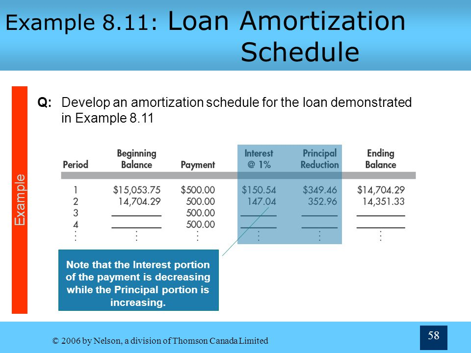 © 2006 by Nelson, a division of Thomson Canada Limited 58 Example 8.11: Loan Amortization Schedule Q:Develop an amortization schedule for the loan dem