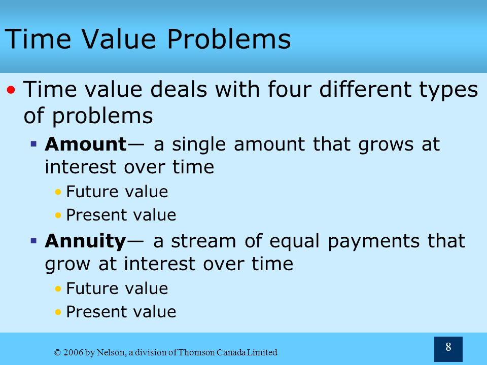 © 2006 by Nelson, a division of Thomson Canada Limited 49 The Present Value of an Annuity Developing a Formula Present value of an annuity Sum of all of the annuitys payments PVFA k,n