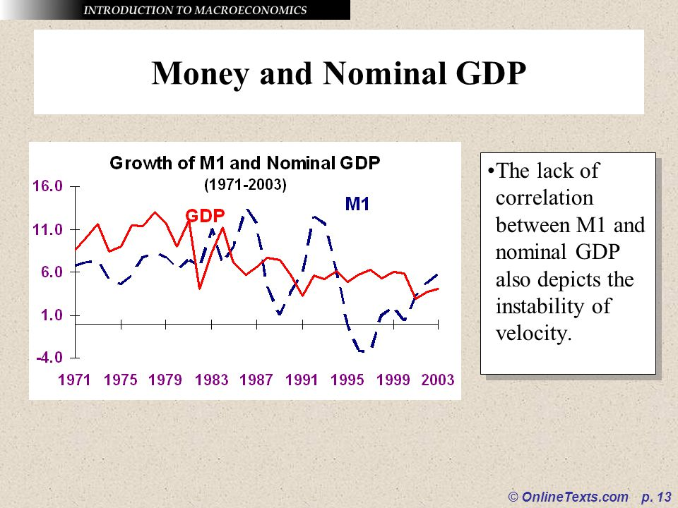 © OnlineTexts.com p. 13 Money and Nominal GDP The lack of correlation between M1 and nominal GDP also depicts the instability of velocity.