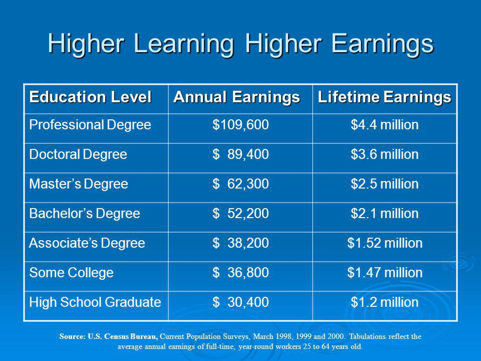 Higher Learning Higher Earnings Education Level Annual Earnings Lifetime Earnings Professional Degree$109,600$4.4 million Doctoral Degree$ 89,400$3.6 million Masters Degree$ 62,300$2.5 million Bachelors Degree$ 52,200$2.1 million Associates Degree$ 38,200$1.52 million Some College$ 36,800$1.47 million High School Graduate$ 30,400$1.2 million Source: U.S.