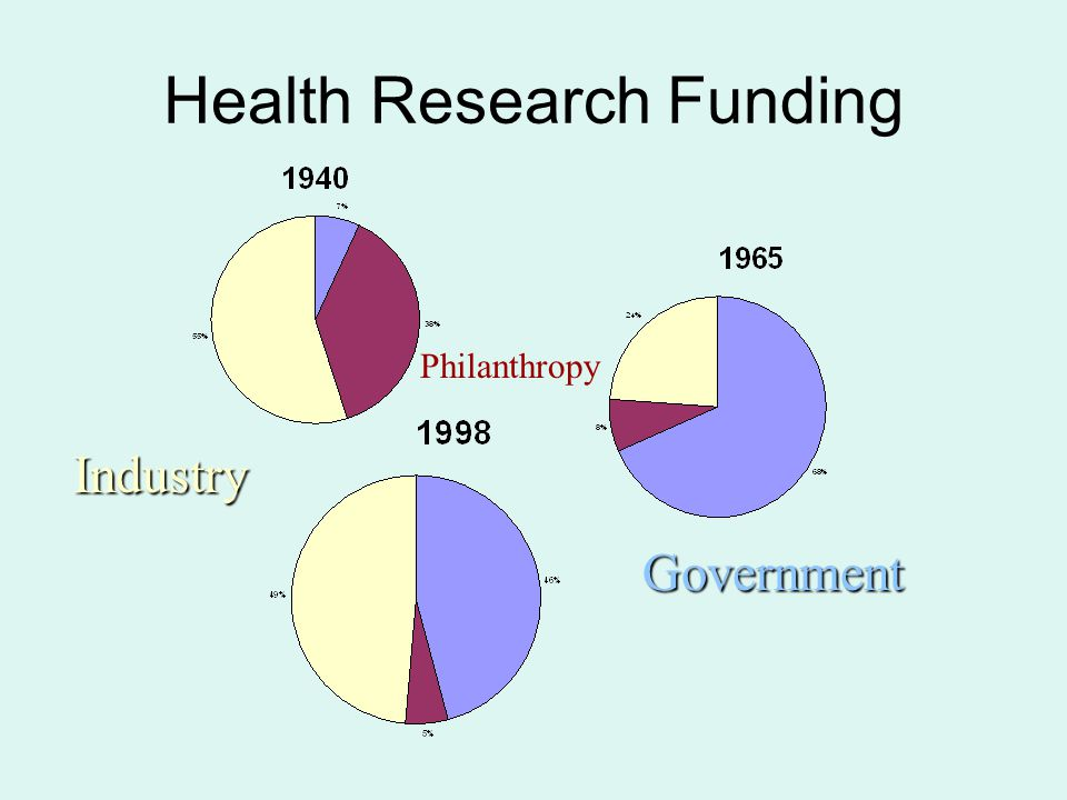 Health Research Funding Industry Philanthropy Government