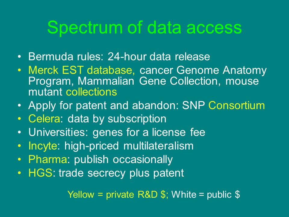 Spectrum of data access Bermuda rules: 24-hour data release Merck EST database, cancer Genome Anatomy Program, Mammalian Gene Collection, mouse mutant collections Apply for patent and abandon: SNP Consortium Celera: data by subscription Universities: genes for a license fee Incyte: high-priced multilateralism Pharma: publish occasionally HGS: trade secrecy plus patent Yellow = private R&D $; White = public $
