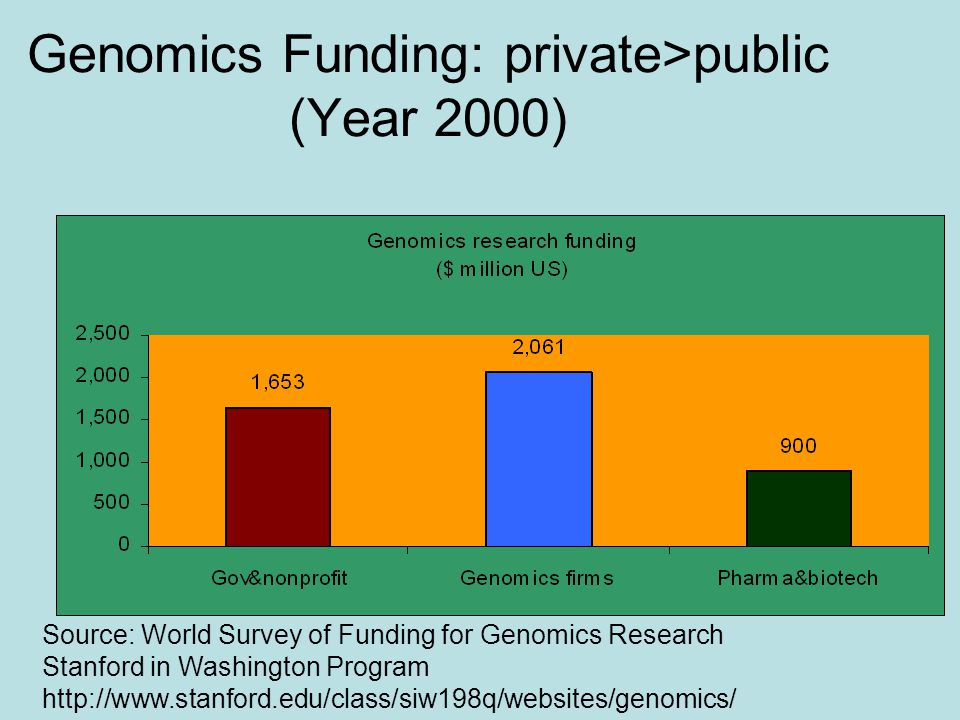 Genomics Funding: private>public (Year 2000) Source: World Survey of Funding for Genomics Research Stanford in Washington Program http://www.stanford.edu/class/siw198q/websites/genomics/