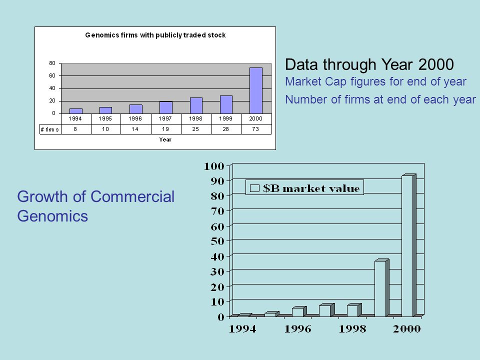 Growth of Commercial Genomics Data through Year 2000 Market Cap figures for end of year Number of firms at end of each year