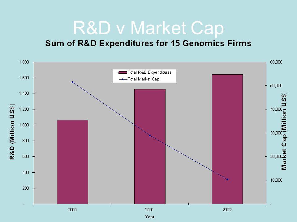 R&D v Market Cap