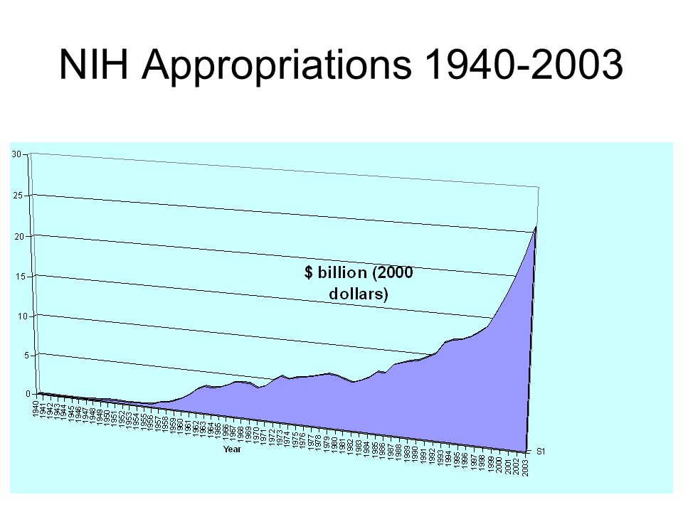 NIH Appropriations 1940-2003