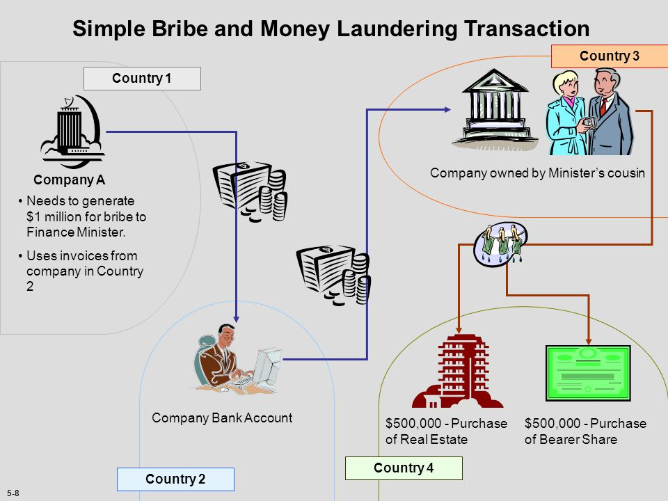5-7 Money is laundered through… Banks Financial services Brokerage firms Other Examples: Insurance companies, Money remitters, Cash intensive business