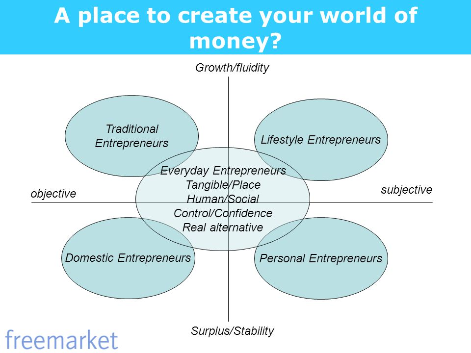 A place to create your world of money? objective subjective Growth/fluidity Surplus/Stability Traditional Entrepreneurs Lifestyle Entrepreneurs Person