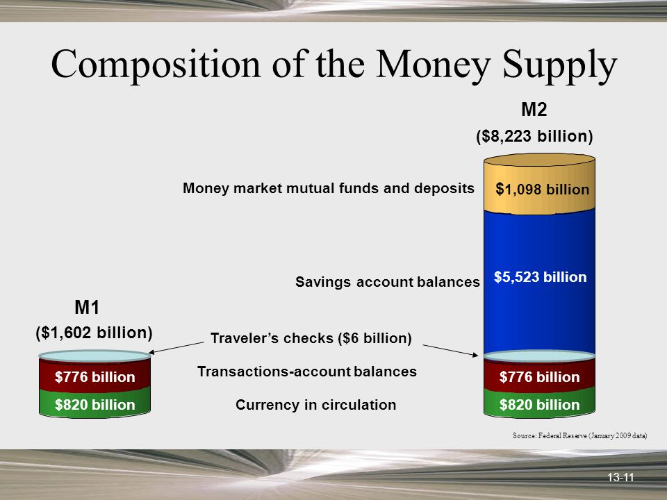 13-11 Composition of the Money Supply Currency in circulation Transactions-account balances Savings account balances Money market mutual funds and deposits Travelers checks ($6 billion) M2 ($8,223 billion) M1 ($1,602 billion) $ 1,098 billion $5,523 billion $776 billion $820 billion Source: Federal Reserve (January 2009 data)