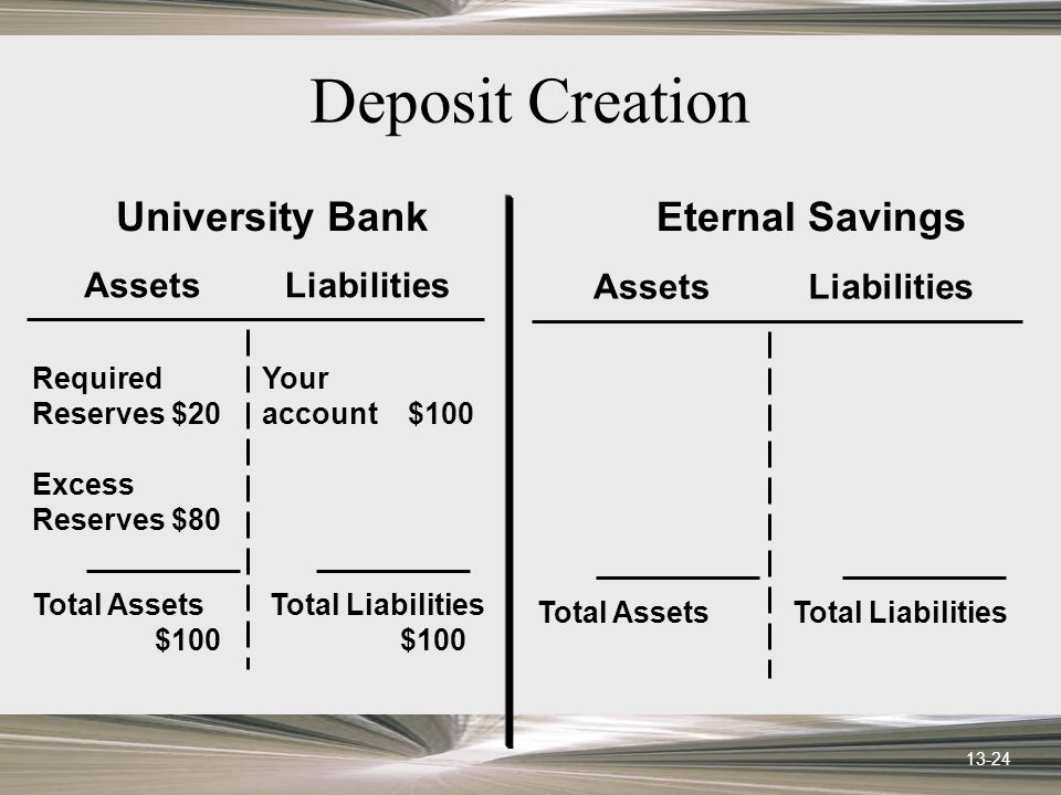 13-24 AssetsLiabilities University Bank Required Reserves$20 Excess Reserves$80 Your account $100 Total Assets $100 Total Liabilities $100 AssetsLiabilities Eternal Savings Total AssetsTotal Liabilities Deposit Creation