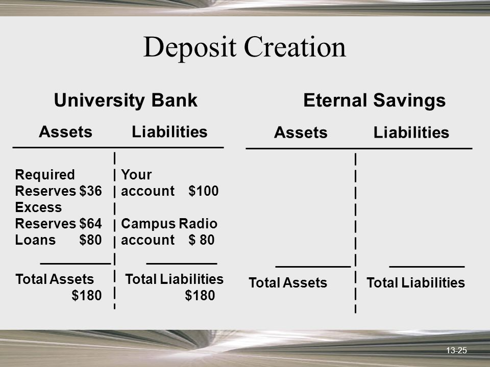 13-25 Deposit Creation AssetsLiabilities University Bank Required Reserves$36 Excess Reserves$64 Loans$80 Your account $100 Campus Radio account$ 80 Total Assets $180 Total Liabilities $180 AssetsLiabilities Eternal Savings Total AssetsTotal Liabilities
