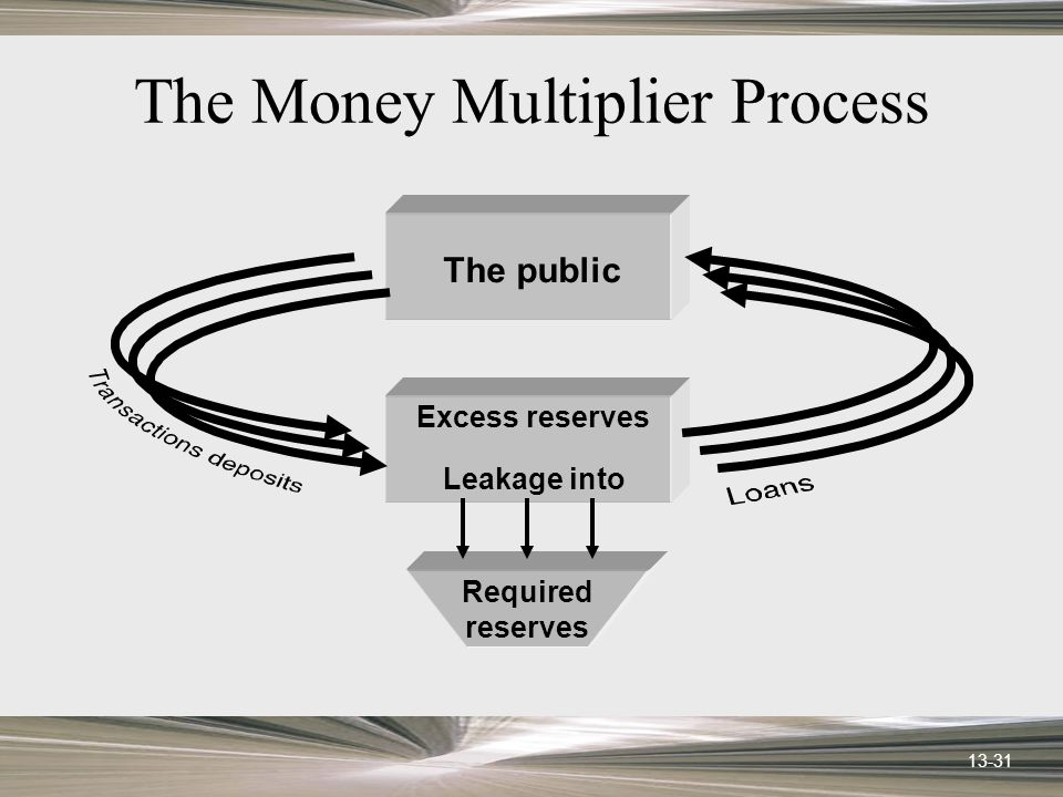 13-31 The Money Multiplier Process Required reserves Excess reserves Leakage into The public