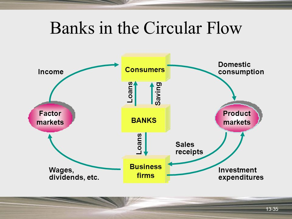 13-35 Banks in the Circular Flow Loans Factor markets Product markets Business firms Consumers BANKS Saving Investment expenditures Sales receipts Wages, dividends, etc.
