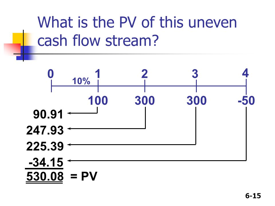 6-15 What is the PV of this uneven cash flow stream? 0 100 1 300 2 3 10% -50 4 90.91 247.93 225.39 -34.15 530.08 = PV