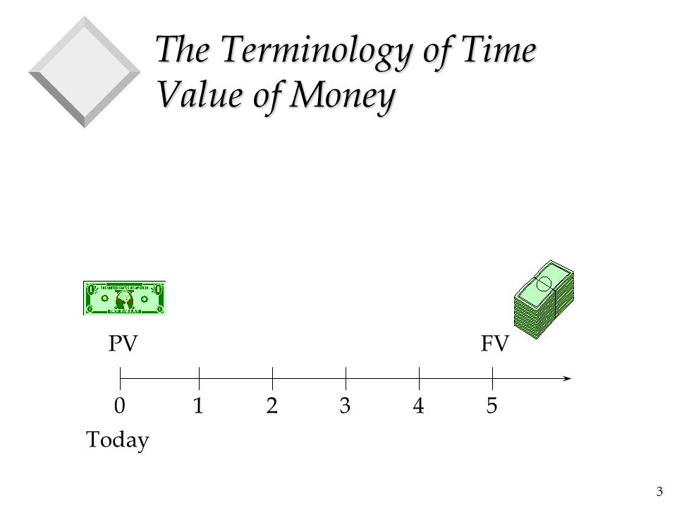 34 The Future Value of an Annuity (cont.) v Using the example, and assuming a discount rate of 10% per year, we find that the future value is: 012345 146.41 133.10 121.00 110.00 } = 610.51 at year 5 100(1.10)100(1.10) 2 100 (1.10) 3 100(1.10) 4 100