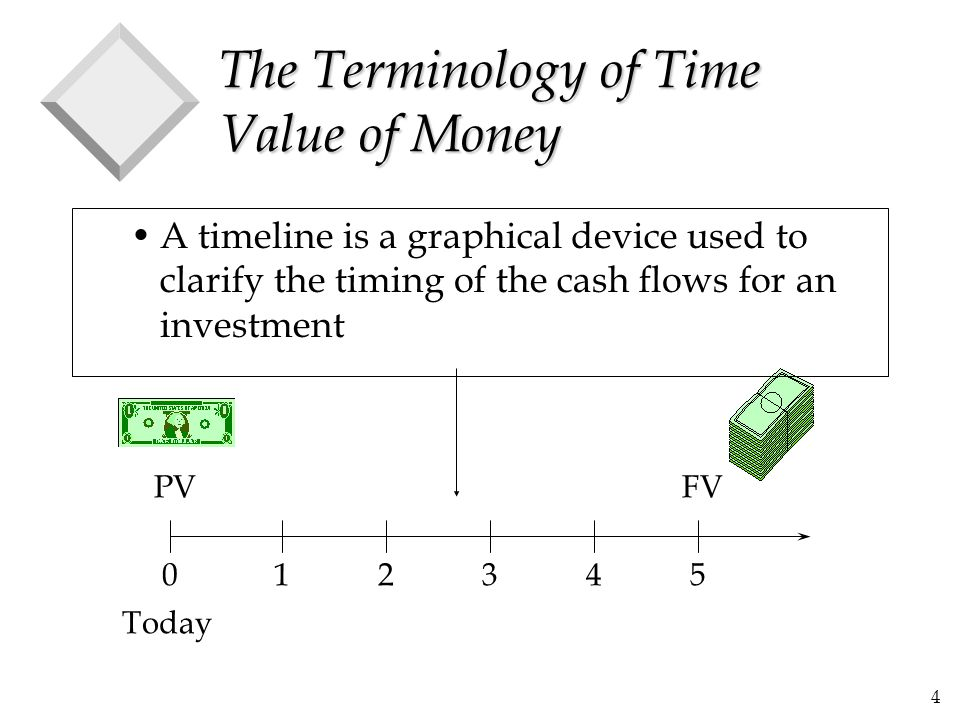 5 The Terminology of Time Value of Money 012345 PVFV Today A timeline is a graphical device used to clarify the timing of the cash flows for an investment time period