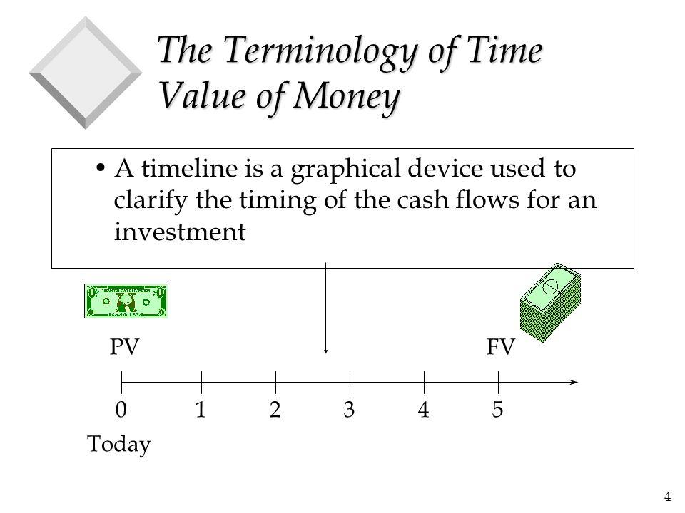 45 A Perpetuity That Grows @ g....... C(1+g) 2 C(1+g)C t = 3t = 2t = 1t = 0