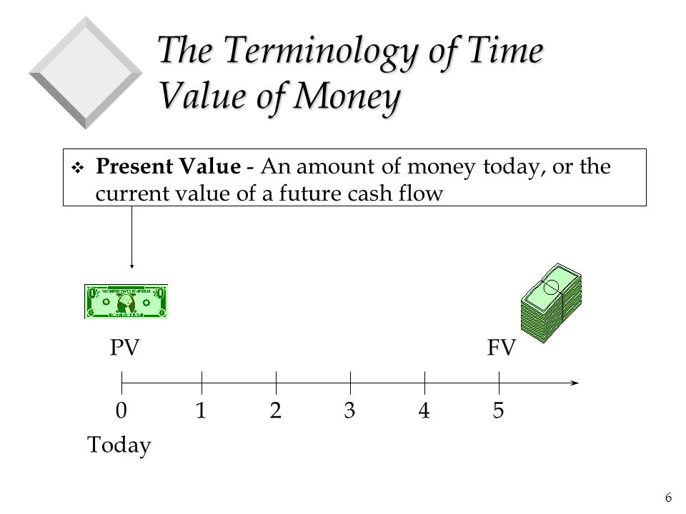 27 Present Value of an Annuity (cont.) 012345 100 ? ? ? ? ? PV=?