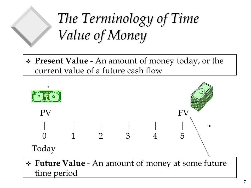 28 Present Value of an Annuity (cont.) v Using the example, and assuming a discount rate of 10% per year, we find that the present value is: 012345 100 (1.10) 62.09 68.30 75.13 82.64 90.91 379.08 100 (1.10) 2 100 (1.10) 3 100 (1.10) 4 100 (1.10) 5