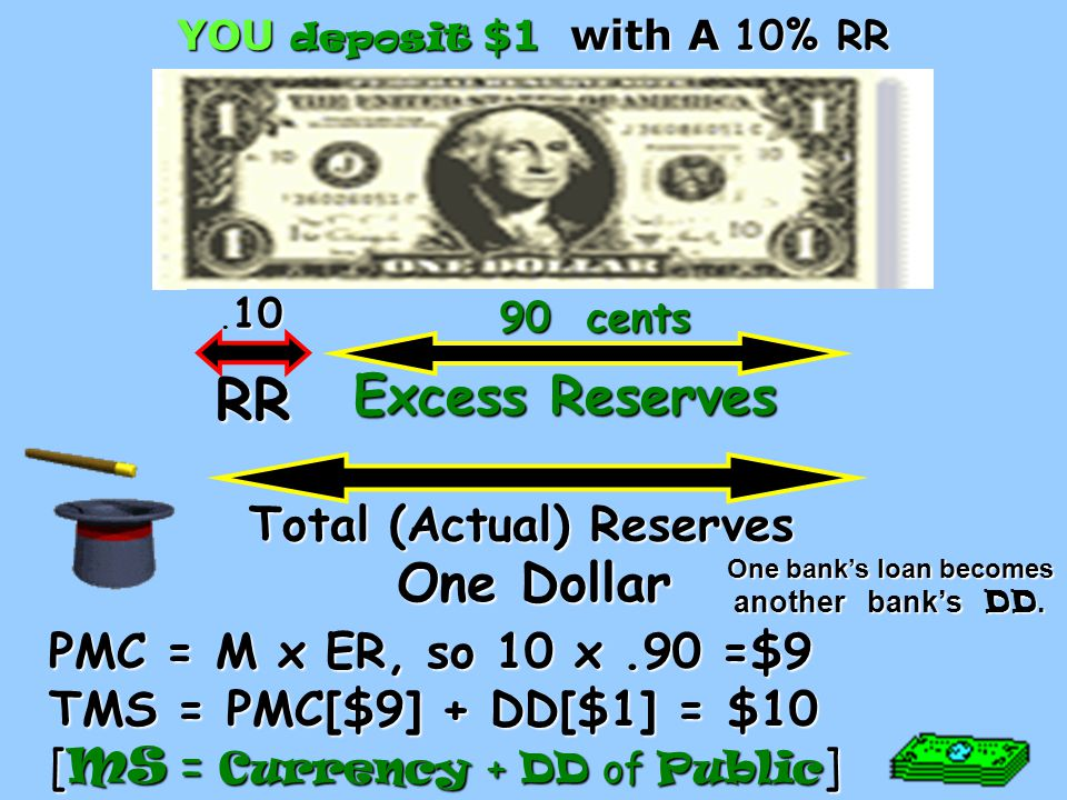 AP Econ [ MS = Currrency + DD of Public ] AP Econ [ MS = Currrency + DD of Public ] RR+ER=TR; TR-RR=ER; TR-ER=RR; M X ER =PMC ; PMC( Public )+DD=TMS; PMC(Fed)=TMS $40 million deposit DD 1.