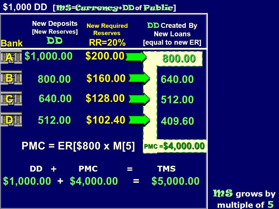 800.00 MS = Currency + DD of Public $1,000 DD [ MS = Currency + DD of Public ] MS MS grows by 5 multiple of 5 640.00 512.00 409.60 $1,000.00 800.00 640.00 512.00 DD + PMC = TMS DD + PMC = TMS $200.00 $160.00 $128.00 $102.40 $1,000.00 + $4,000.00 = $5,000.00 $4,000.00 PMC = ER[$800 x M[5] PMC = New Deposits [New Reserves] DD New Required ReservesRR=20% DD Created By New Loans [equal to new ER] Bank A B C D 800.00
