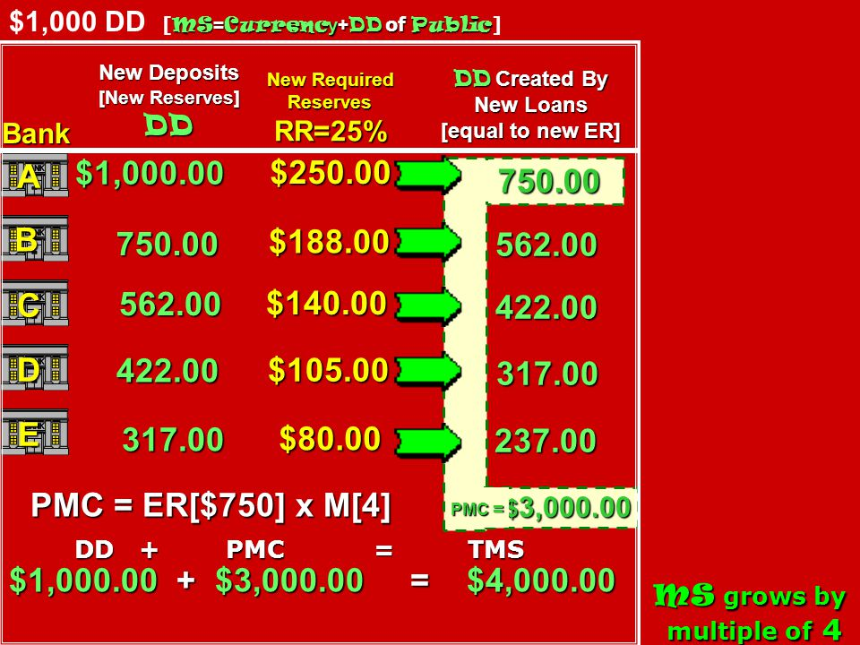 [RR + ER = TR; TR - RR = ER; TR - ER = RR; MxER = PMC; PMC( Public )+1 st DD =TMS; PMC( Fed )=TMS] MS = Currency + DD of Public MS = Currency + DD of Public [Money borrowed from the Fed [or gained thru bond sales] is ER & can be loaned out] 9.