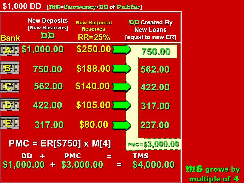7.5 5 2.5 Nominal Interest Rate 200 0 50 100 150 200 250 300 DmDmDmDm E MS [at E, money supplied ($200) = money demanded ($200)] inflation $200 billion $150 billion Due to inflation, suppose the money supply is decreased from $200 billion to $150 billion.