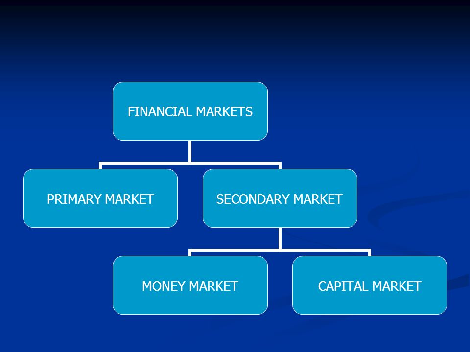 FINANCIAL MARKETS PRIMARY MARKET SECONDARY MARKET MONEY MARKET CAPITAL MARKET
