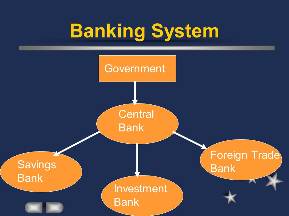 Functions Central Bank: emission of money credit to SOE Investment bank - financing the investment Savings bank - public deposits and loans Foreign trade bank