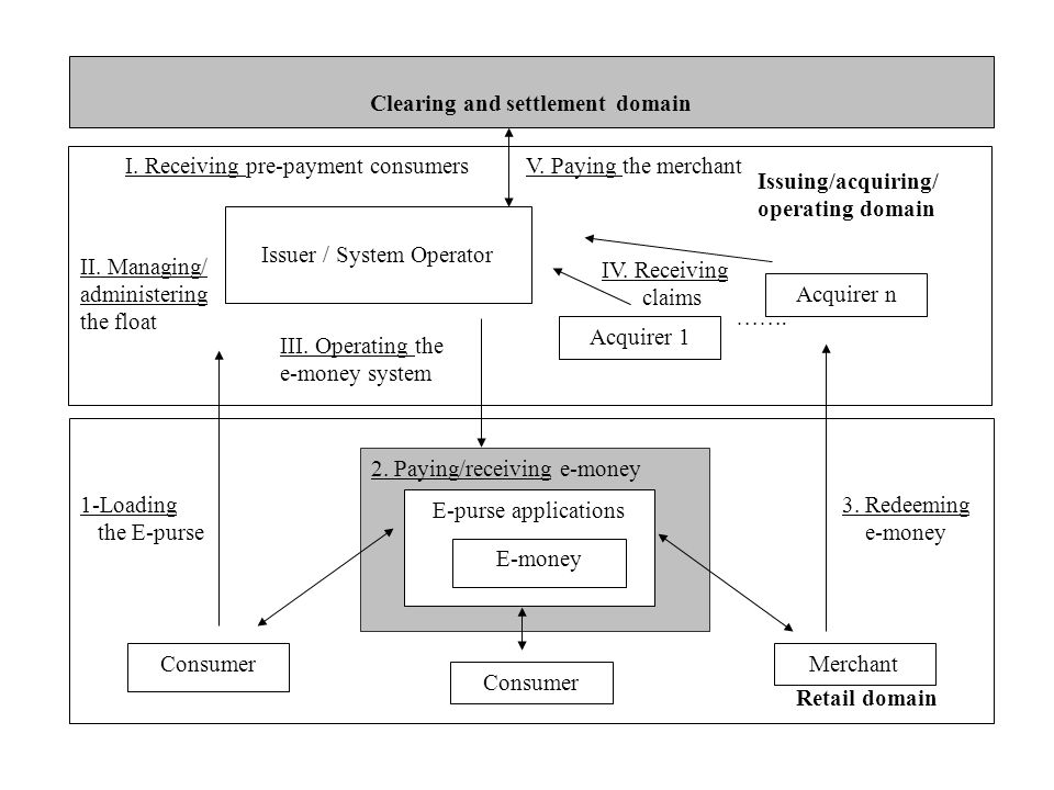 2. Paying/receiving e-money Acquirer 1 1-Loading the E-purse Clearing and settlement domain Issuer / System Operator I. Receiving pre-payment consumer