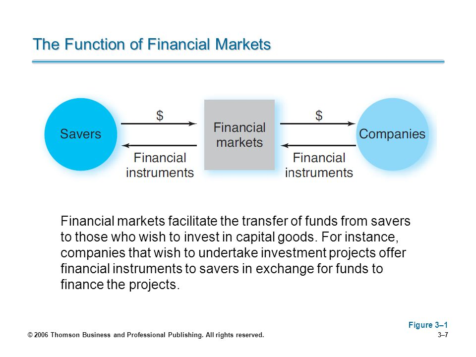 © 2006 Thomson Business and Professional Publishing. All rights reserved.3–7 The Function of Financial Markets Figure 3–1 Financial markets facilitate